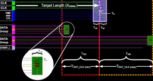 SO-DIMM DDR3 Length Matching Diagram - fi